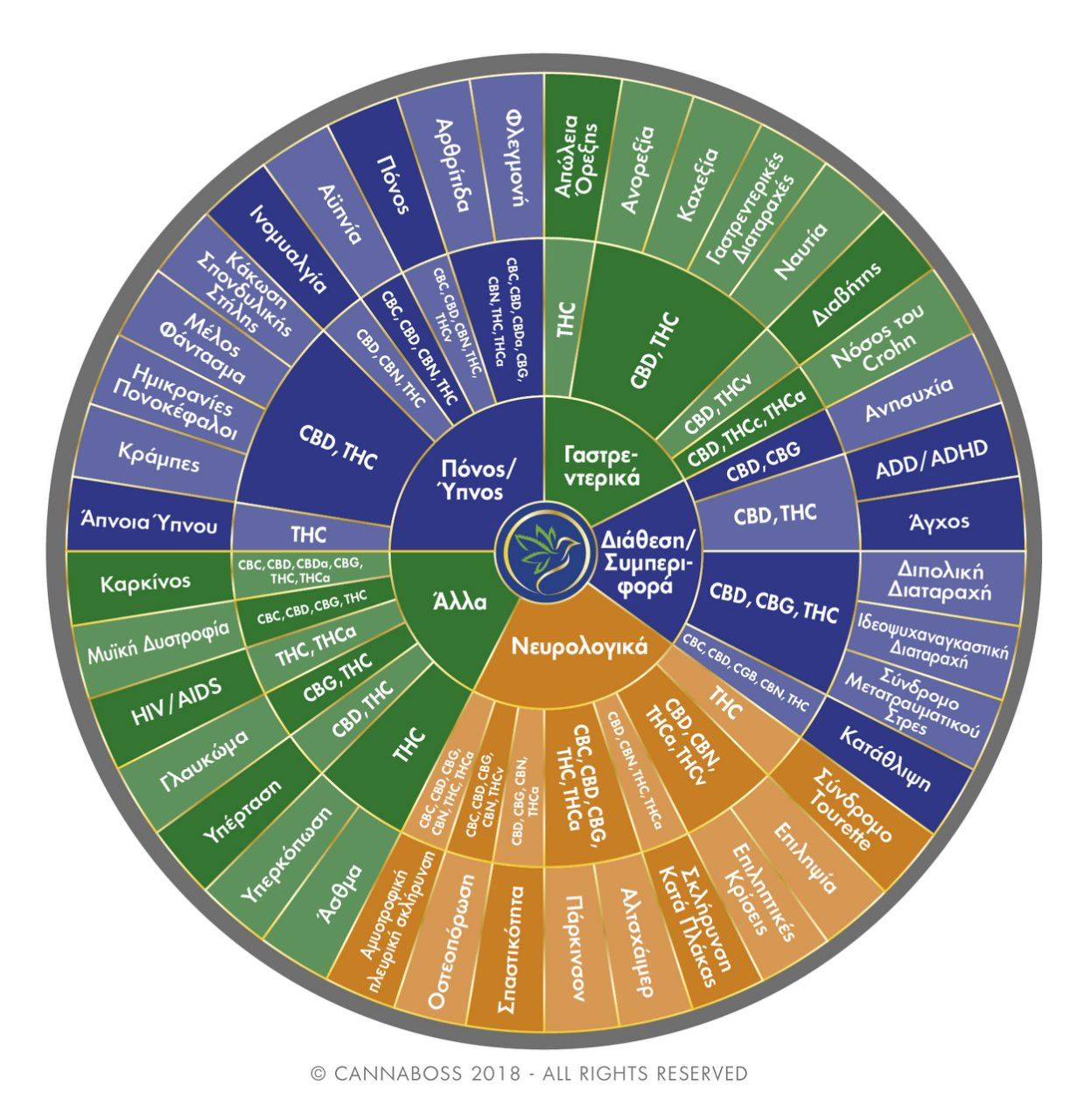 Cannabinoids Therapeutic Properties